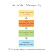 How do you write a good research question? What's an Annotated Bibliography?