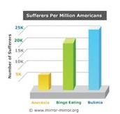 Eating disorders in americans