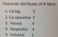 Determining The Most Important Character Attribute