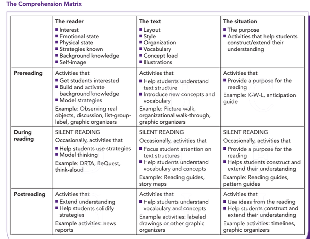 Improve Reading Comprehension | Smore Newsletters
