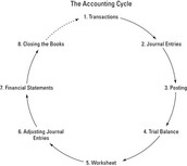 8 Steps to Accounting