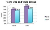 Teens Who Text In Certain Areas