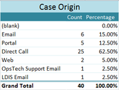 The majority of cases were submitted by a Direct Call at 62.5%.  The Client Portal can save you time by emailing Support cases.