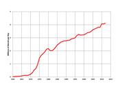 China:1930-1970