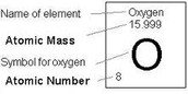 Atomic Number,Atomic Mass