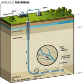 Innovation: hydraulic fracturing