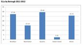 ELLs population by borough in NYC public schools