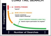 Do You Know What Is A Long-Tail Keyword?