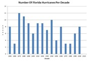 Number of florida hurricane per decade