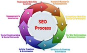 The Need For The Best SEO Companies