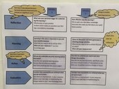 Flow Chart for CPD recording