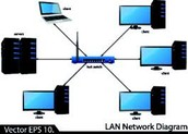What is LAN?