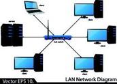 What is LAN?
