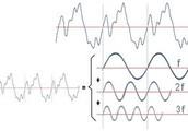 Teorema de Fourier.