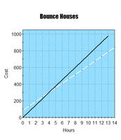 Bounce Houses Graph