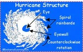 This picture shows the main parts of a typhoon.