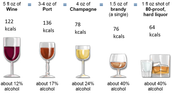 Problem 3: Alcohol Intake