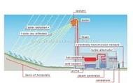 Diagram of Solar Energy