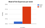 Meat and Fish $ Per Week