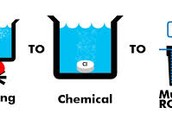2.       How to find water and purify it