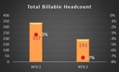 Effectifs des Factories NTIC