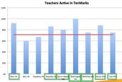 Teachers Active in TenMarks