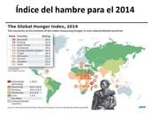 Indice Del Hambre Para El 2014