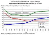 Demographic Dependancy Ratio