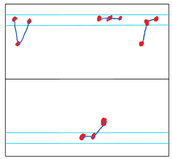 Out-of-Control Signal III: At least two of three consecutive points lie beyond the 2σ level on the same side of the center line