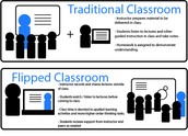 Guest Teacher - Kelli Johnson - How She Flipped Her Classroom