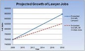 Lawyer Growth Opportunities