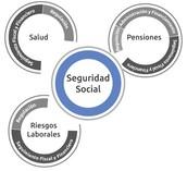 DERECHO ALA SEGURIDAD SOCIAL