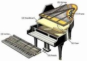 Are there different parts to a piano?
