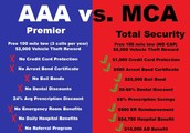 Services better than AAA and MORE BENEFITS  Join now!!!