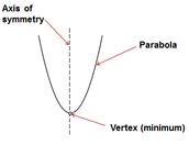 Labeled Parabola