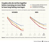 Couples who do not live together before marriage are more likely to have long-lasting marriages