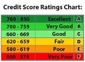 Credit Score Chart