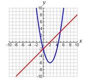 Quadratic or linear