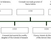 Timeline of Francisco