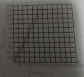 Graph Part B