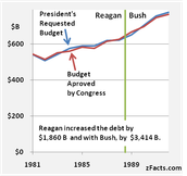 Reagan's Economic Legacy