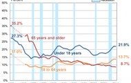 Poverty Rate 1959 to 2011