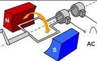 Electromagnetic Induction in Generators