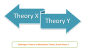Premise of theory XY