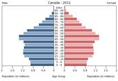Population Pyramid in Canada 2011