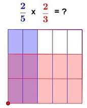 Fractions of Fractions: Use the grid model
