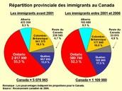 Les placements des immigrants