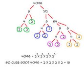 simplifying cubed roots
