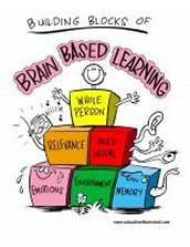 Session 2 - Brain Based Learning - Do you have a growth mindset?