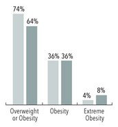 Overweight and Obesity Rates by Sex